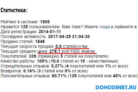 Статистика копирайтера на textsale