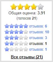Оценка сайта пользователями
