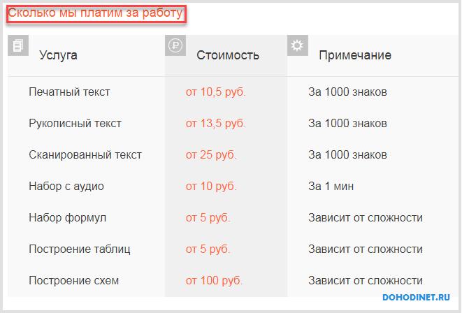 Оплата за работу на сайте набор-текста.рф