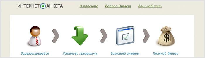InternetAnketa.ru