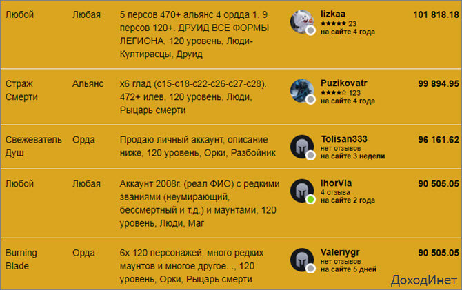 """Продажа топовых аккаунтов World of Warcraft на бирже """"FunPay"""""""