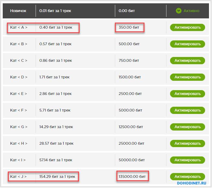 Список доступных категорий на сервисе АудиоПланета
