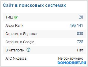 Показатели сайта в поисковых системах