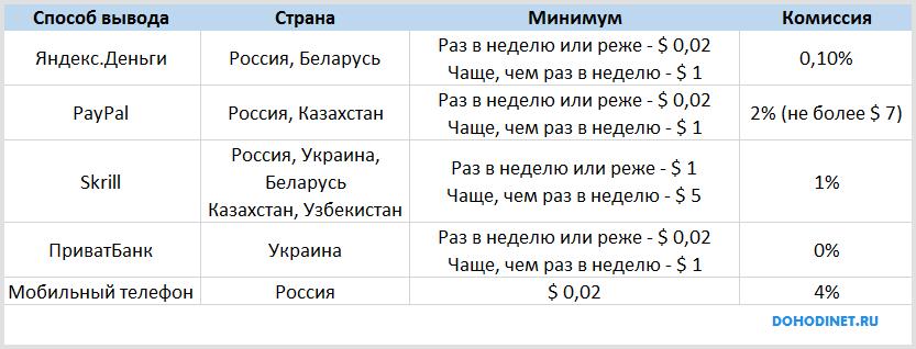 Способы вывода денег с Яндекс Толоки