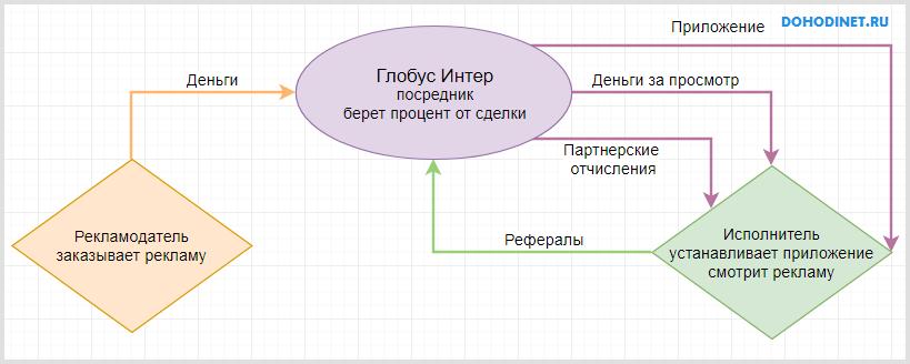 Схема заработка в Глобус Интерком