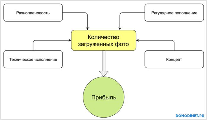 Схема заработка на фотостоках