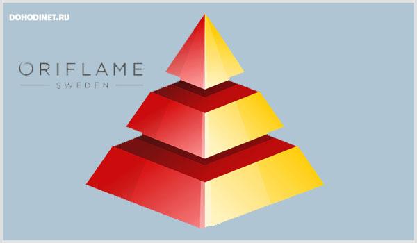 Орифлейм - многоуровневый сетевой маркетинг