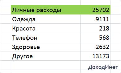 Пример таблицы расходов в Excel