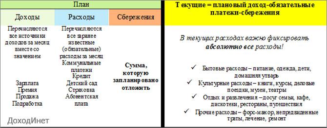 """Таблица ведения семейного бюджета по системе """"Какебо"""""""